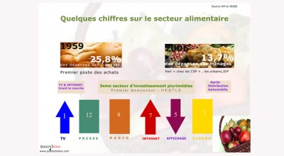 Info secteur Agro Alimentaire